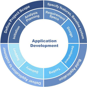 Software product development software product for Product design and development services